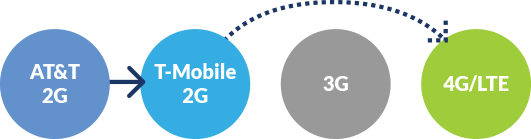 You can switch from AT&T 2G to T-Mobile 2G and then to LTE