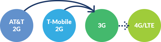 You can go from either AT&T or T-Mobile 2G to 3G and then to LTE